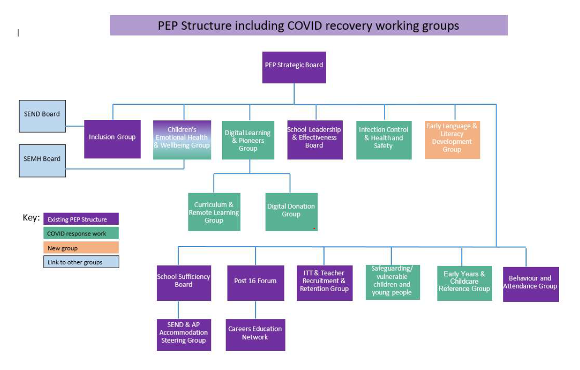 PEP structure including COVID recovery working groups